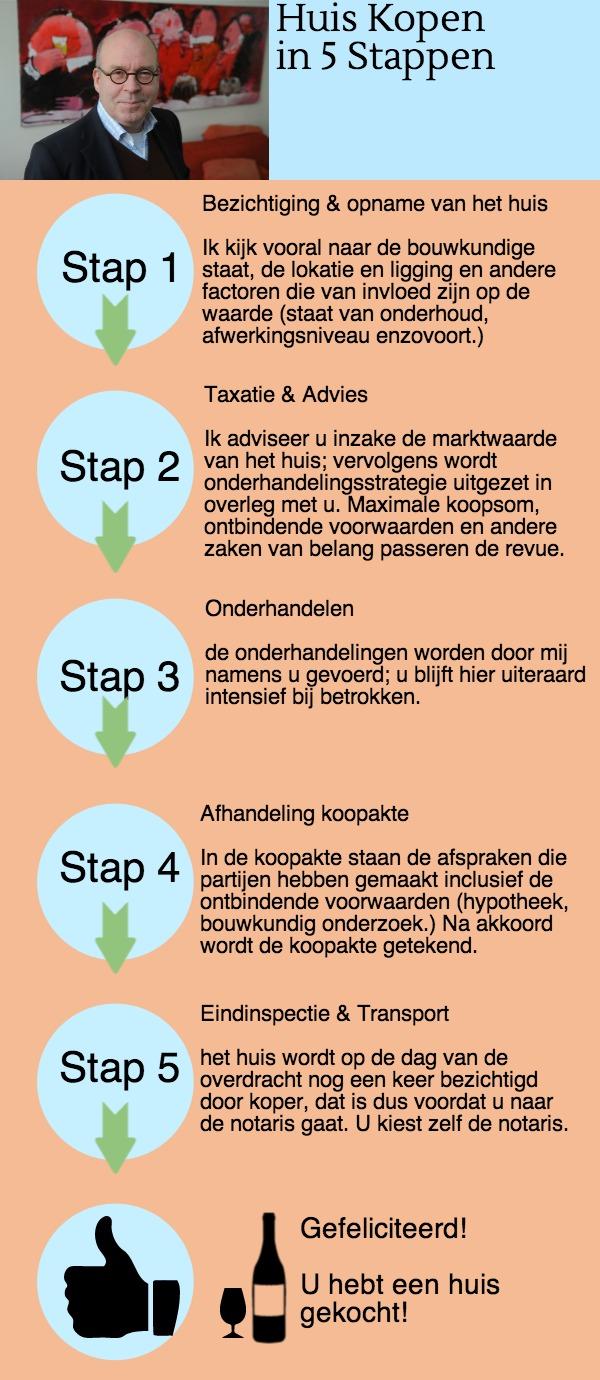Aankoopmakelaar eindhoven huis kopen for Huiskopen nl